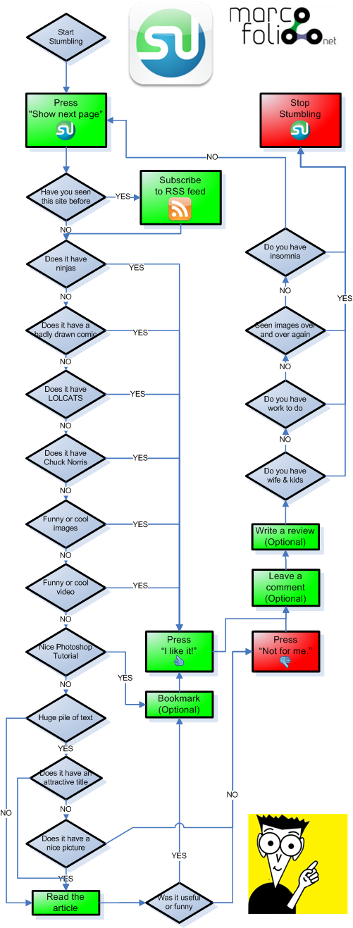 StumbleUpon for Dummies Flowchart